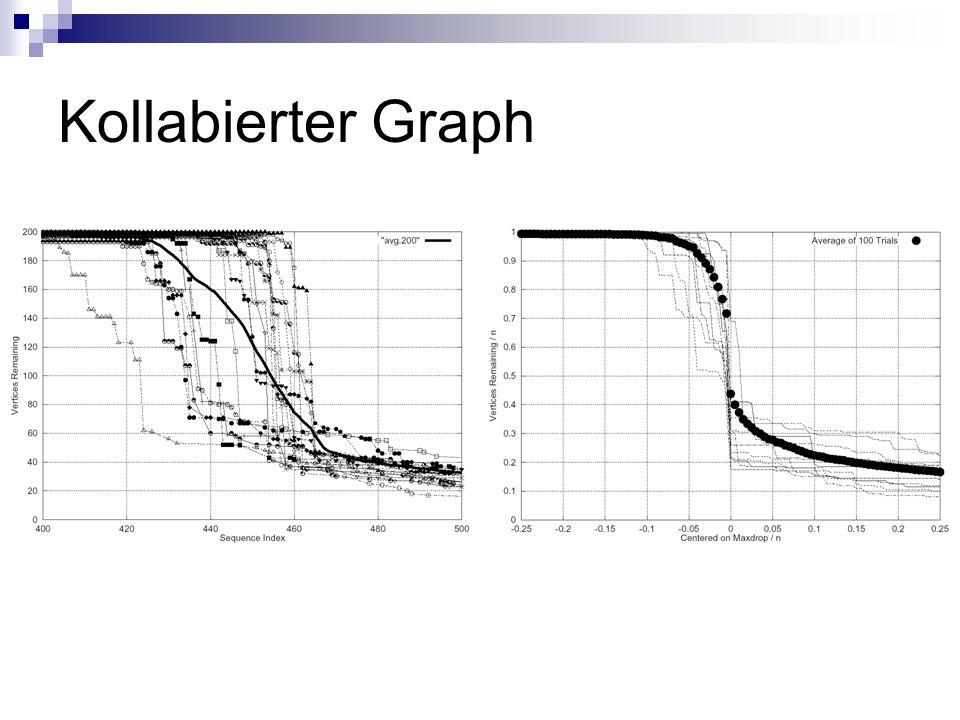Kollabierter Graph