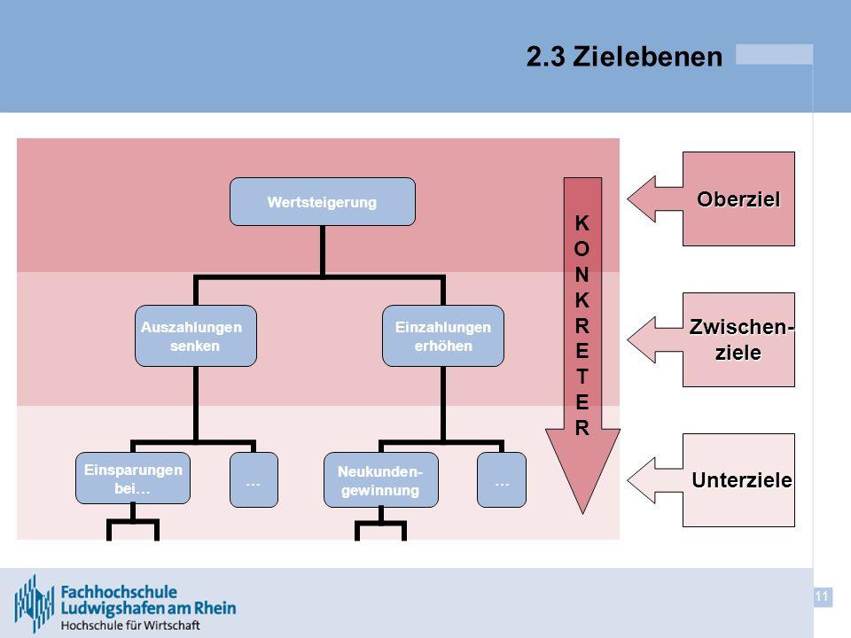 11 KONKRETERKONKRETER 2.3 Zielebenen Oberziel Zwischen- Zwischen-ziele Unterziele Unterziele
