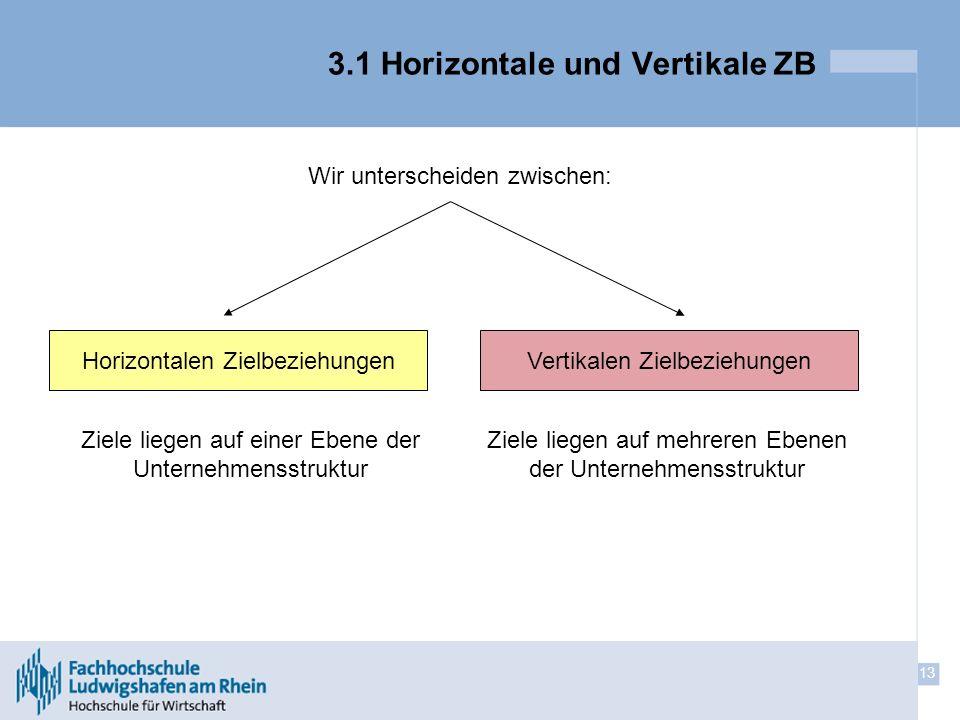 13 3.1 Horizontale und Vertikale ZB Wir unterscheiden zwischen: Horizontalen ZielbeziehungenVertikalen Zielbeziehungen Ziele liegen auf einer Ebene de