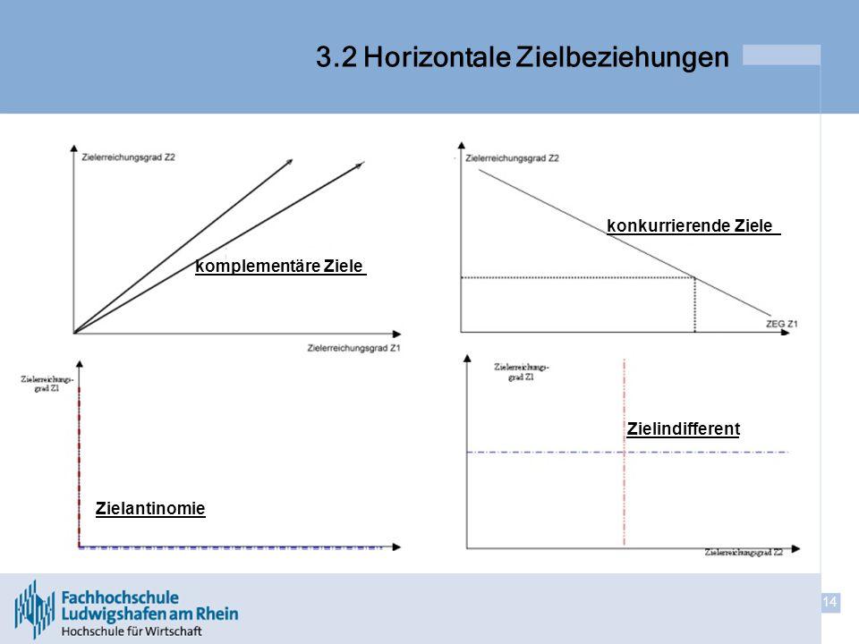 14 3.2 Horizontale Zielbeziehungen Zielantinomie konkurrierende Ziele komplementäre Ziele Zielindifferent
