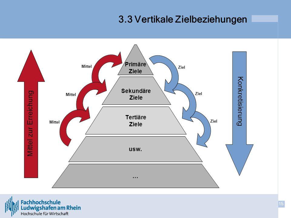15 3.3 Vertikale Zielbeziehungen Mittel zur Erreichung Konkretisierung Mittel Ziel