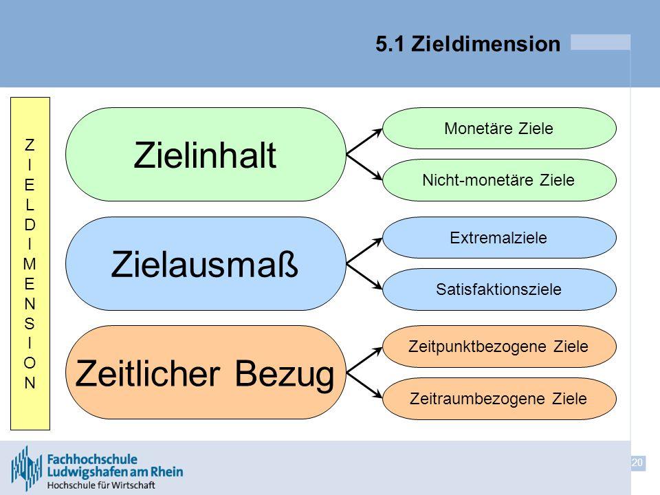 20 5.1 Zieldimension Zeitlicher Bezug Zielausmaß Zielinhalt Zeitpunktbezogene Ziele Zeitraumbezogene Ziele Satisfaktionsziele Extremalziele Nicht-mone