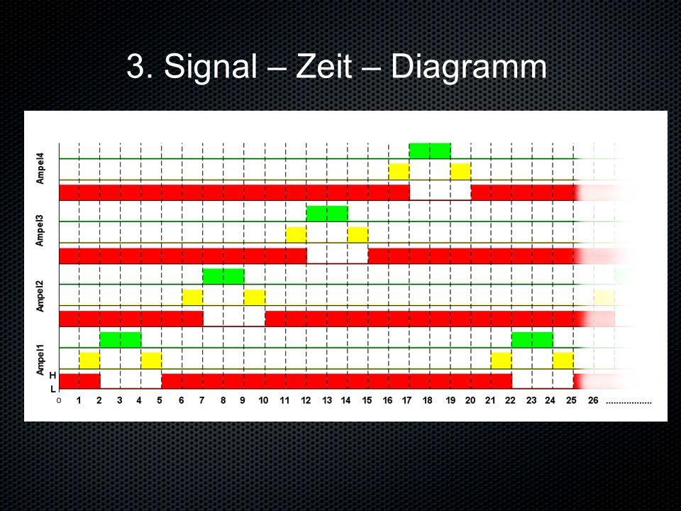 3. Signal – Zeit – Diagramm