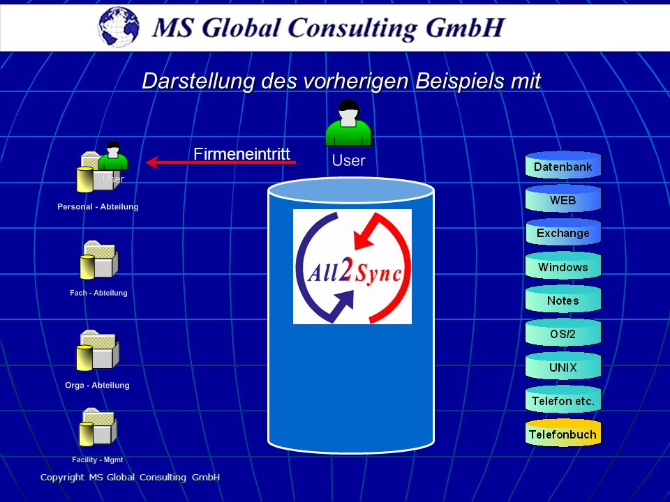 Copyright MS Global Consulting GmbH Firmeneintritt Darstellung des vorherigen Beispiels mit