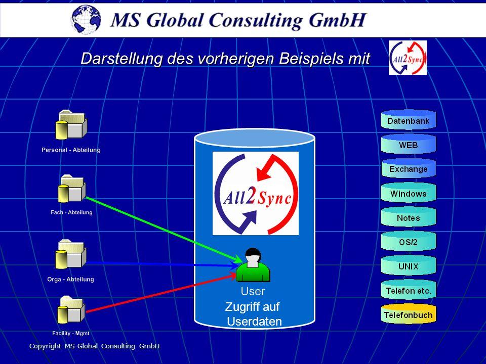 Copyright MS Global Consulting GmbH Zugriff auf Userdaten Darstellung des vorherigen Beispiels mit