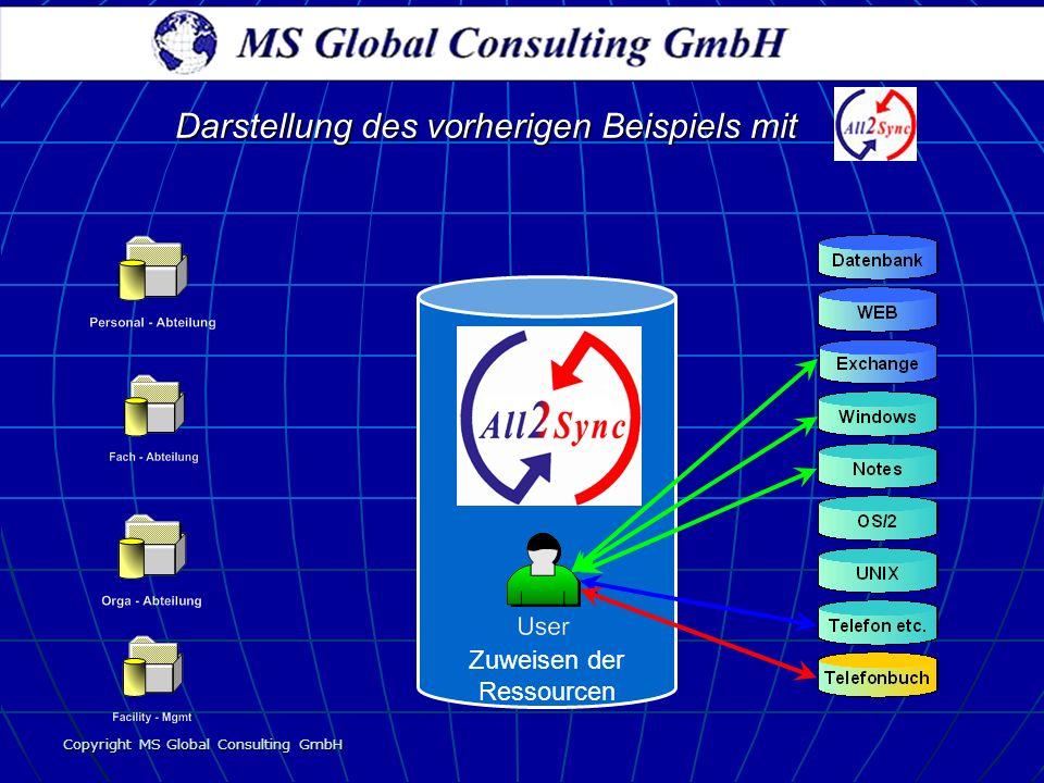 Copyright MS Global Consulting GmbH Zuweisen der Ressourcen Darstellung des vorherigen Beispiels mit