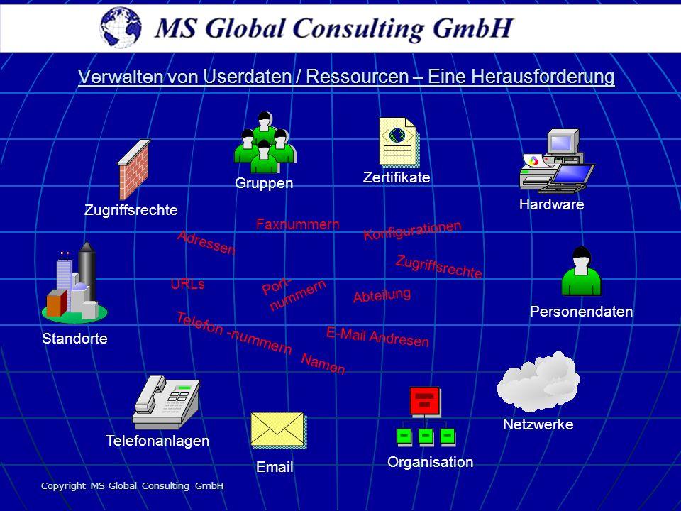 E-Mail Andresen Abteilung Konfigurationen Port- nummern Faxnummern Zugriffsrechte URLs Adressen Namen Telefon -nummern Verwalten von Userdaten / Resso