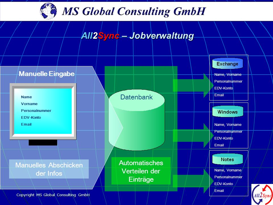 Copyright MS Global Consulting GmbH Automatisches Verteilen der Einträge Manuelles Abschicken der Infos Datenbank Name Vorname Personalnummer EDV-Kont