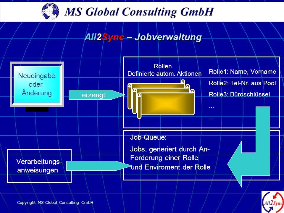 Copyright MS Global Consulting GmbH Neueingabe oder Änderung Rollen Definierte autom. Aktionen erzeugt Rolle1: Name, Vorname Rolle2: Tel-Nr. aus Pool