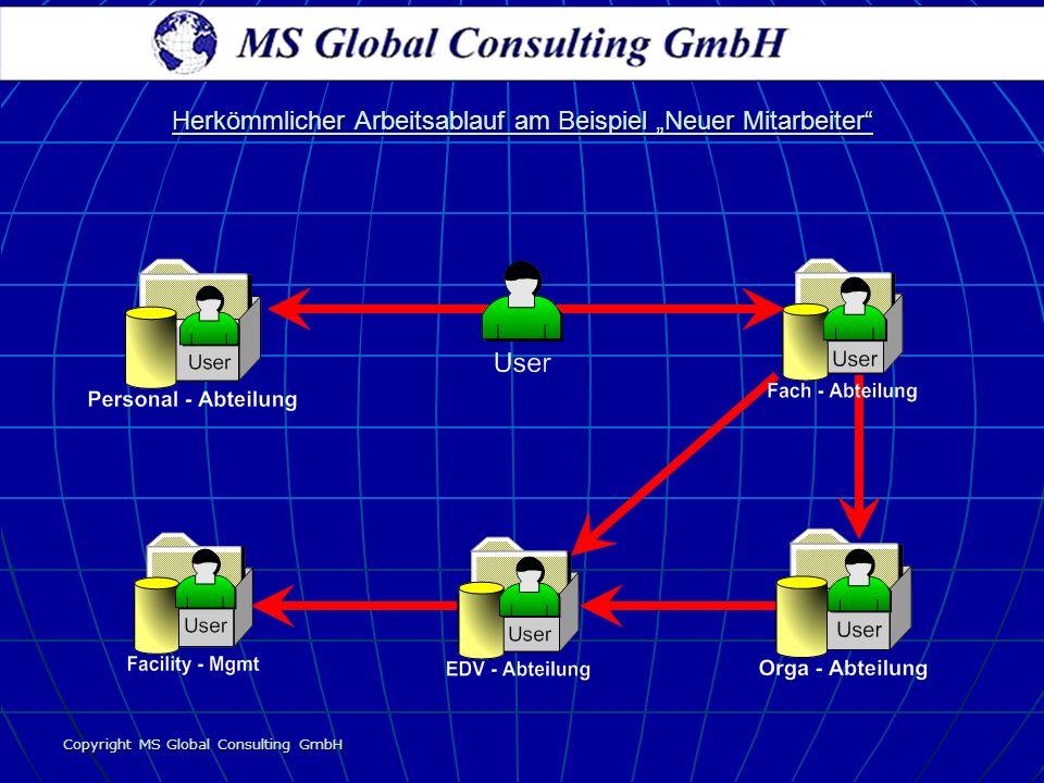 Copyright MS Global Consulting GmbH Herkömmlicher Arbeitsablauf am Beispiel Neuer Mitarbeiter