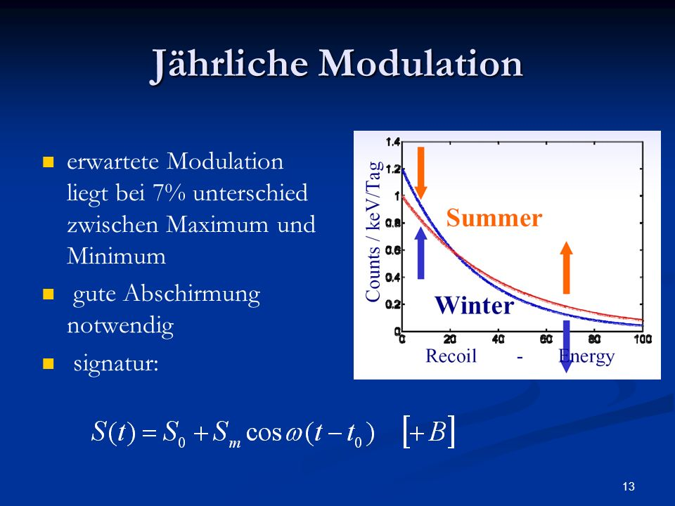 13 Jährliche Modulation erwartete Modulation liegt bei 7% unterschied zwischen Maximum und Minimum gute Abschirmung notwendig signatur: