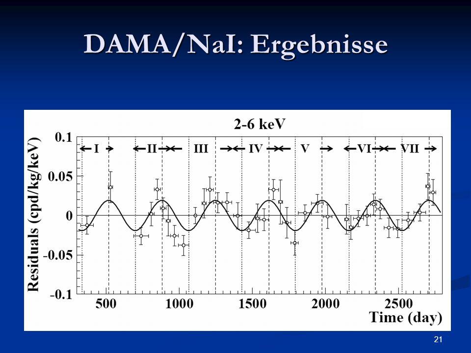 21 DAMA/NaI: Ergebnisse