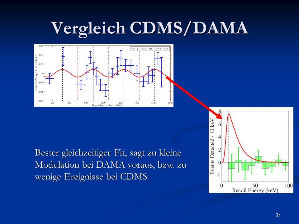 31 Vergleich CDMS/DAMA Bester gleichzeitiger Fit, sagt zu kleine Modulation bei DAMA voraus, bzw. zu wenige Ereignisse bei CDMS