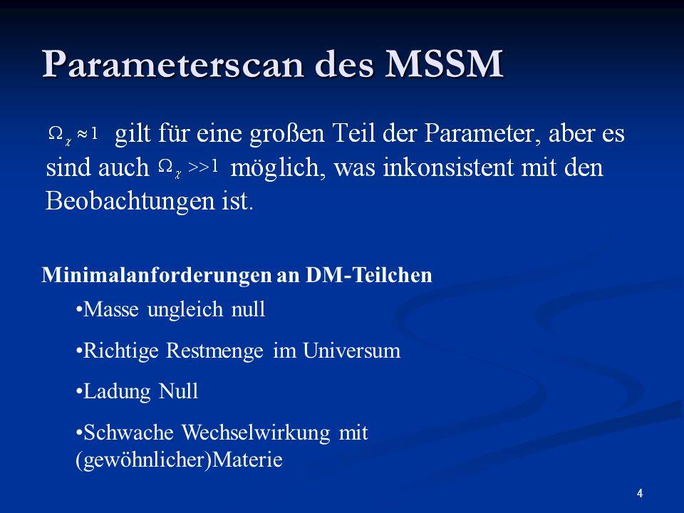 4 Parameterscan des MSSM Masse ungleich null Richtige Restmenge im Universum Ladung Null Schwache Wechselwirkung mit (gewöhnlicher)Materie Minimalanfo