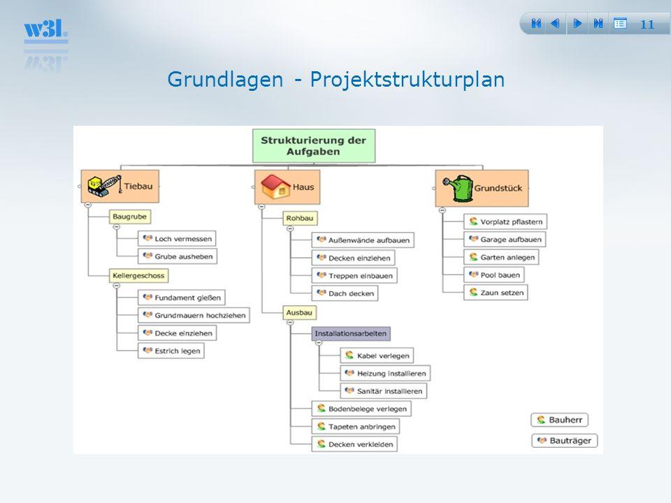 11 Grundlagen - Projektstrukturplan
