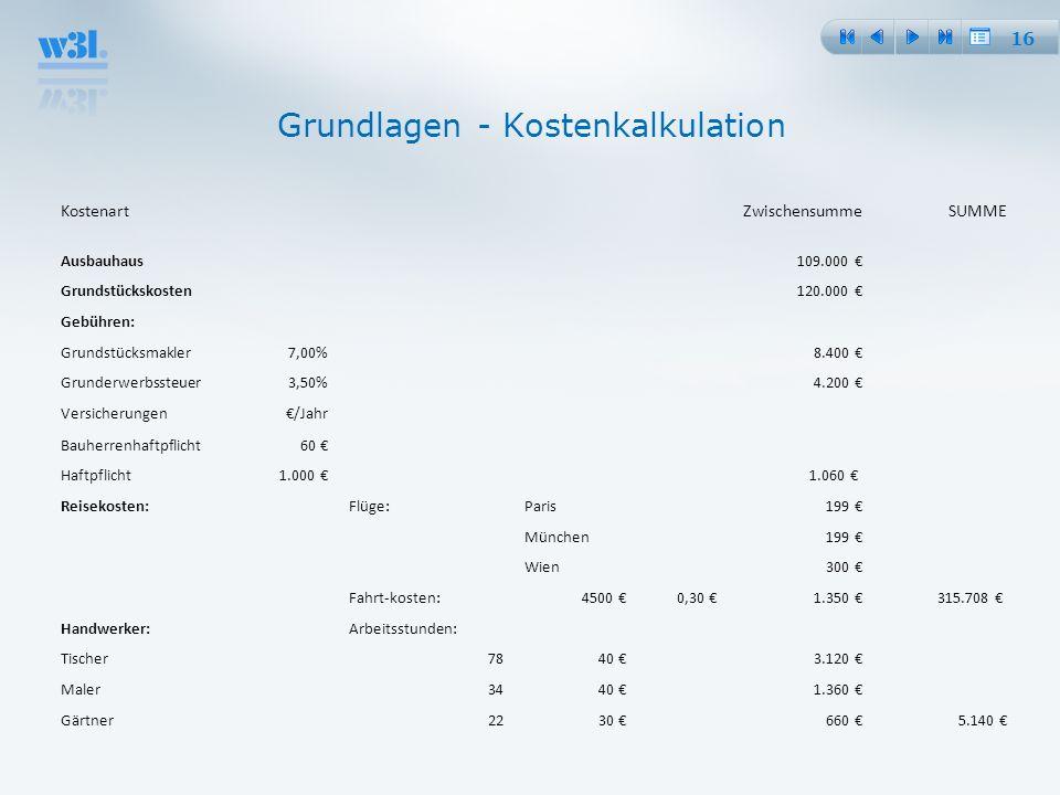 16 KostenartZwischensummeSUMME Ausbauhaus 109.000 Grundstückskosten 120.000 Gebühren: Grundstücksmakler7,00% 8.400 Grunderwerbssteuer3,50% 4.200 Versi