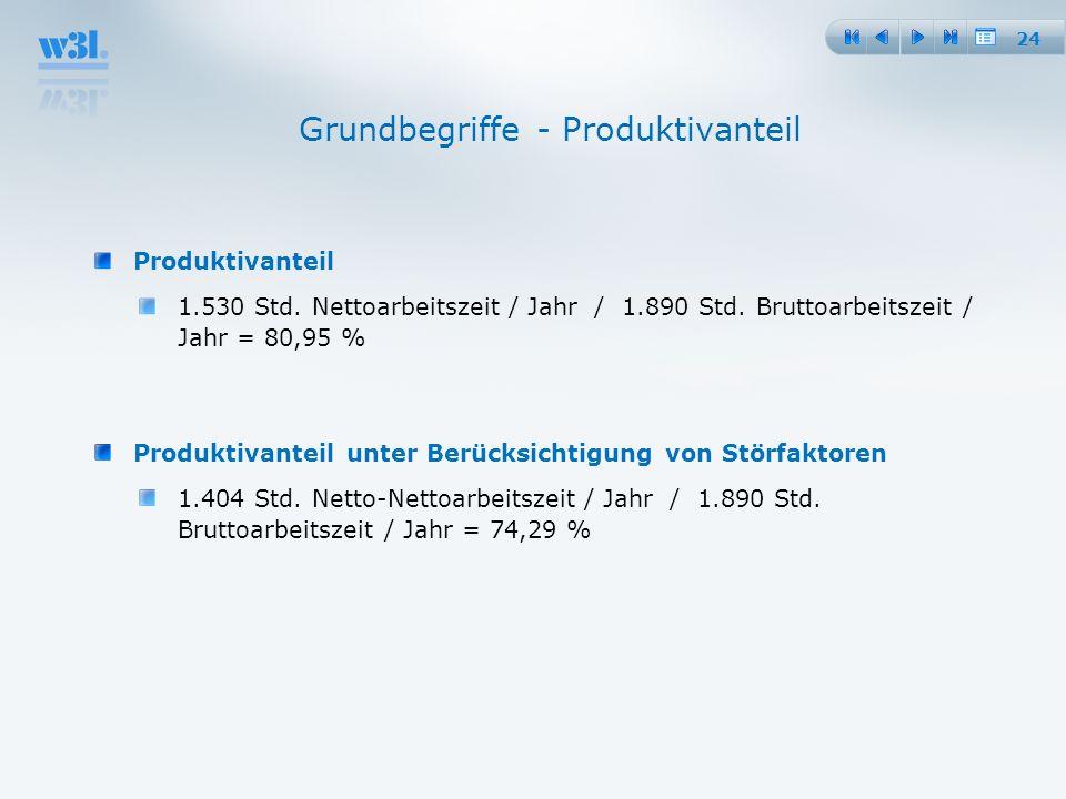 24 Grundbegriffe - Produktivanteil Produktivanteil 1.530 Std. Nettoarbeitszeit / Jahr / 1.890 Std. Bruttoarbeitszeit / Jahr = 80,95 % Produktivanteil