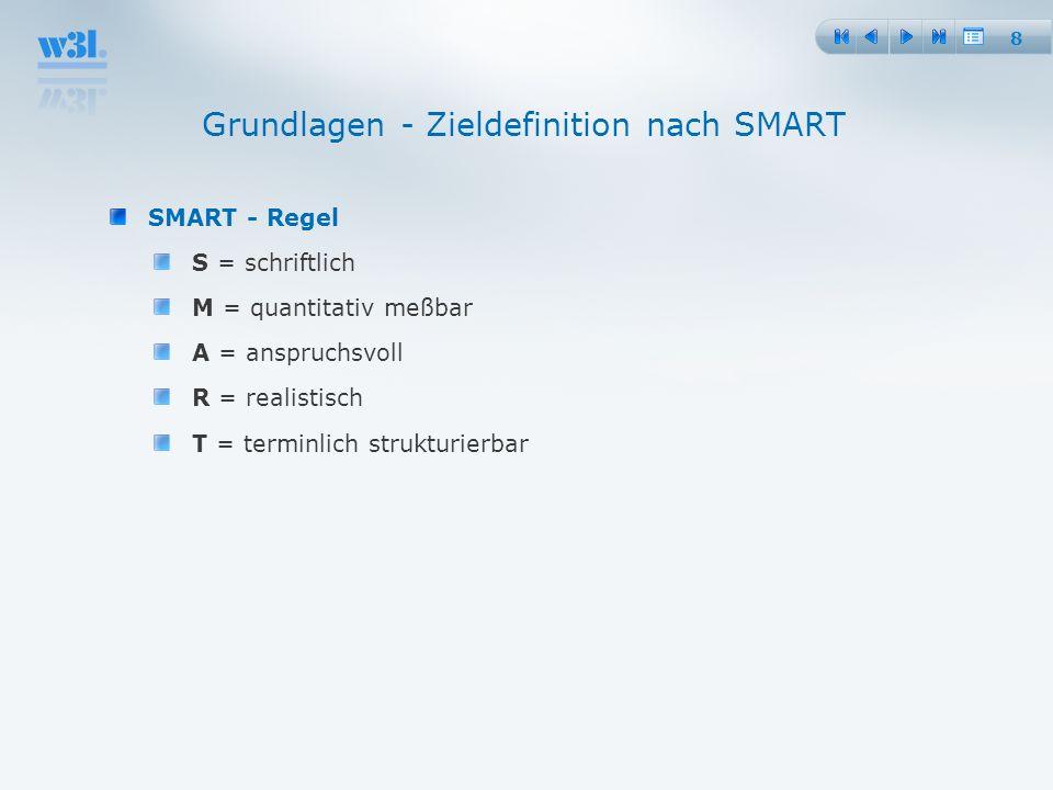 8 SMART - Regel S = schriftlich M = quantitativ meßbar A = anspruchsvoll R = realistisch T = terminlich strukturierbar Grundlagen - Zieldefinition nac