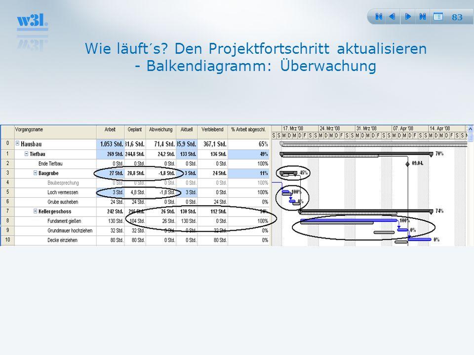 83 Wie läuft´s? Den Projektfortschritt aktualisieren - Balkendiagramm: Überwachung