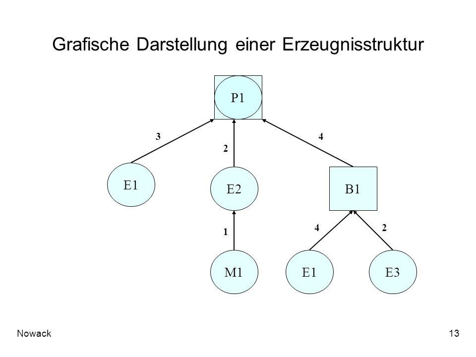 Nowack13 Grafische Darstellung einer Erzeugnisstruktur M1 E2 E1 P1 E1 B1 34 2 E3 1 24