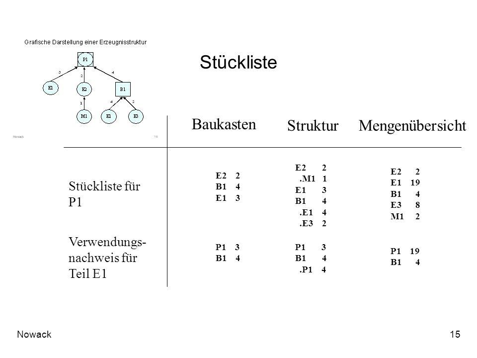 Nowack15 Stückliste Baukasten Verwendungs- nachweis für Teil E1 Stückliste für P1 StrukturMengenübersicht E2 2 B1 4 E1 3 P1 3 B1 4 E2 2.M1 1 E1 3 B1 4.E1 4.E3 2 E2 2 E1 19 B1 4 E3 8 M1 2 P1 3 B1 4.P1 4 P1 19 B1 4