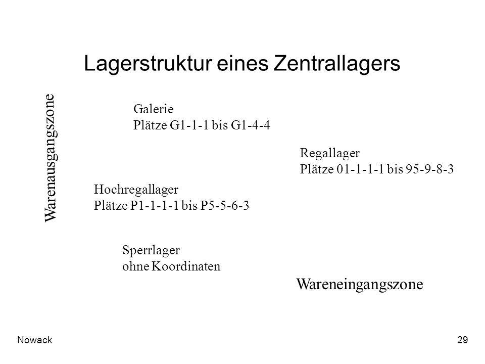 Nowack29 Lagerstruktur eines Zentrallagers Galerie Plätze G1-1-1 bis G1-4-4 Hochregallager Plätze P1-1-1-1 bis P5-5-6-3 Regallager Plätze 01-1-1-1 bis 95-9-8-3 Sperrlager ohne Koordinaten Wareneingangszone Warenausgangszone