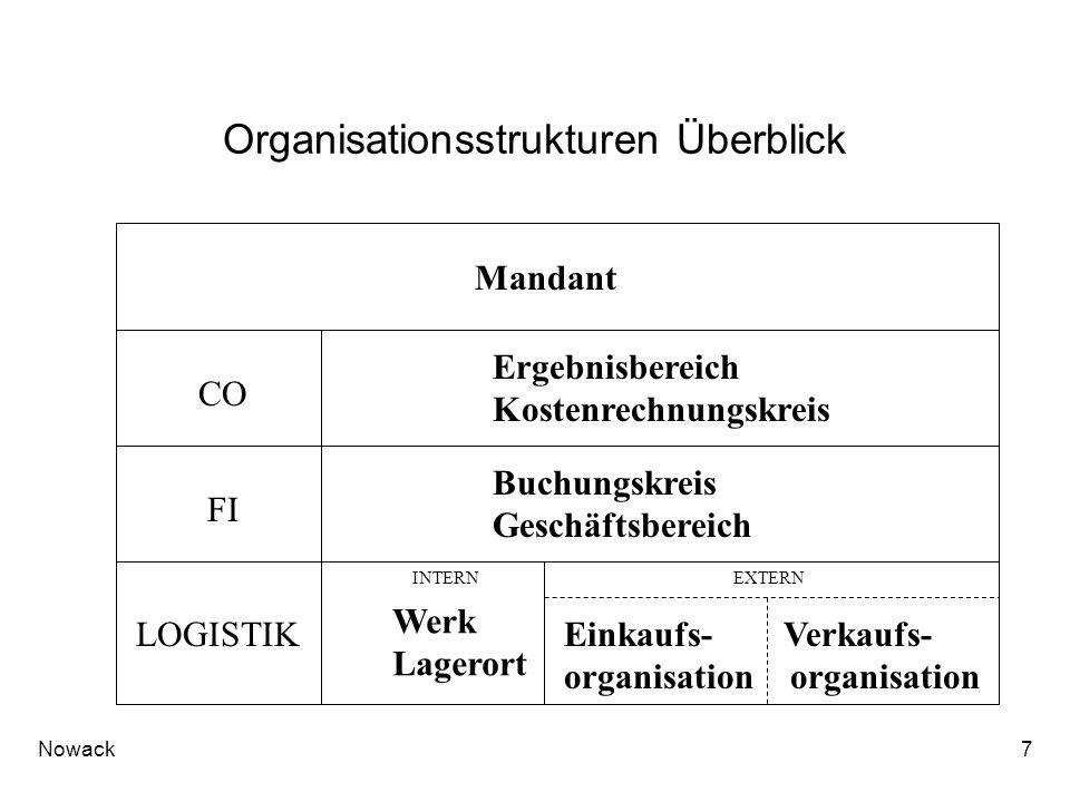 Nowack7 Organisationsstrukturen Überblick CO FI LOGISTIK Mandant INTERNEXTERN Ergebnisbereich Kostenrechnungskreis Buchungskreis Geschäftsbereich Werk