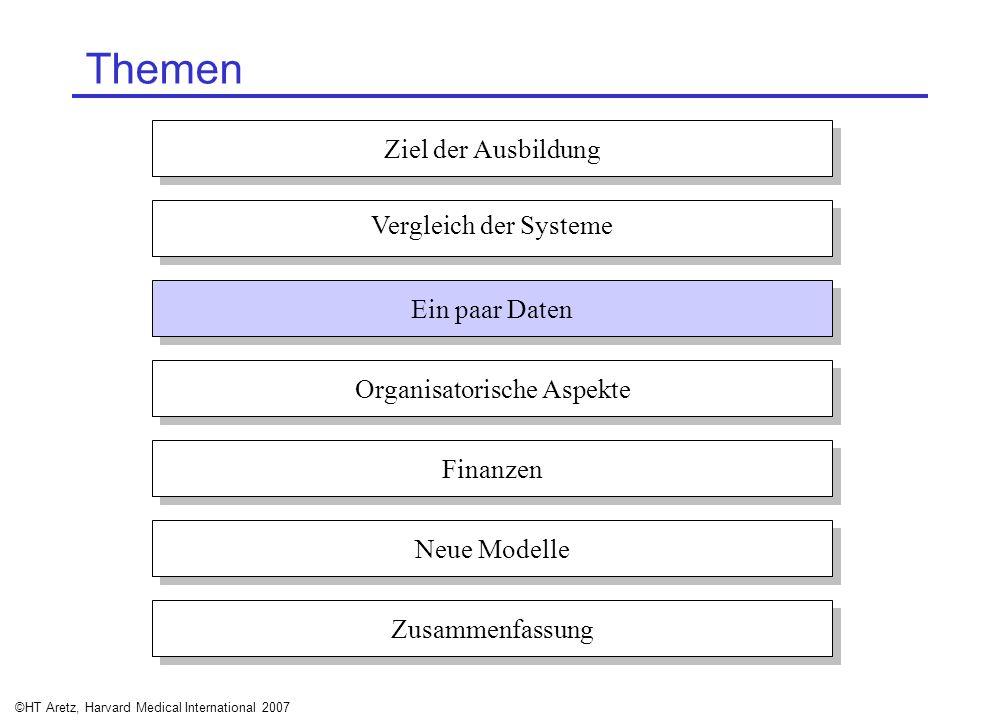 ©HT Aretz, Harvard Medical International 2007 Themen Ziel der Ausbildung Vergleich der Systeme Ein paar Daten Organisatorische Aspekte Finanzen Neue M