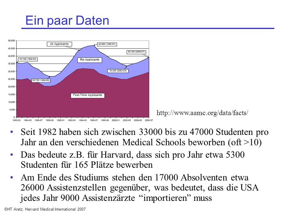 ©HT Aretz, Harvard Medical International 2007 Ein paar Daten Seit 1982 haben sich zwischen 33000 bis zu 47000 Studenten pro Jahr an den verschiedenen