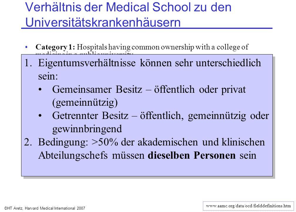 ©HT Aretz, Harvard Medical International 2007 Verhältnis der Medical School zu den Universitätskrankenhäusern Category 1: Hospitals having common owne