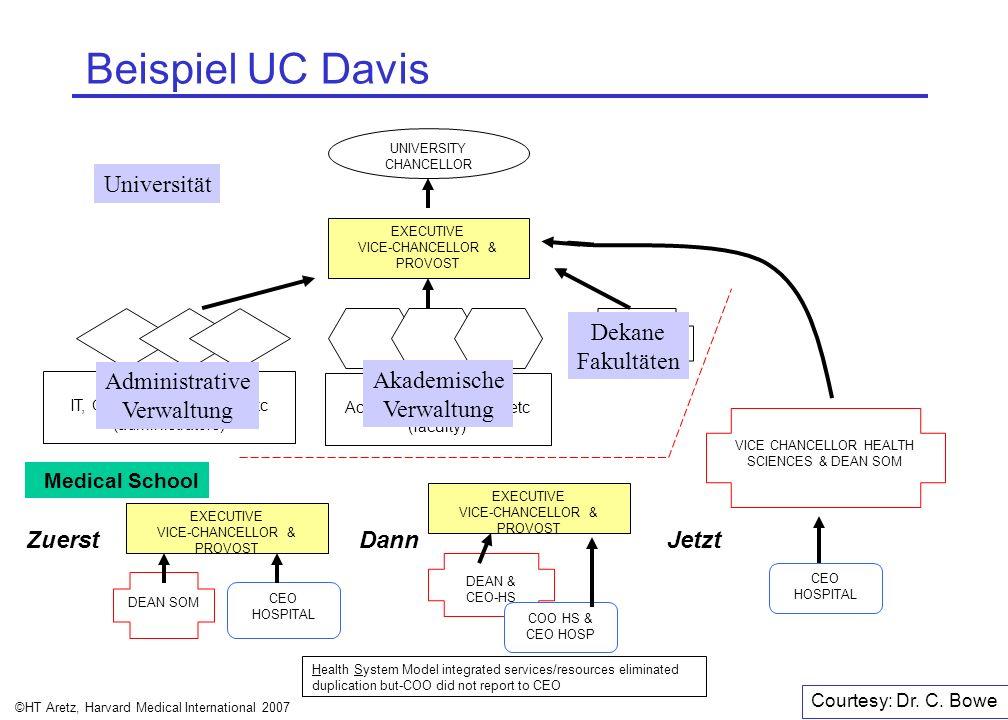 ©HT Aretz, Harvard Medical International 2007 Beispiel UC Davis UNIVERSITY CHANCELLOR EXECUTIVE VICE-CHANCELLOR & PROVOST DEANS DEAN SOM CEO HOSPITAL