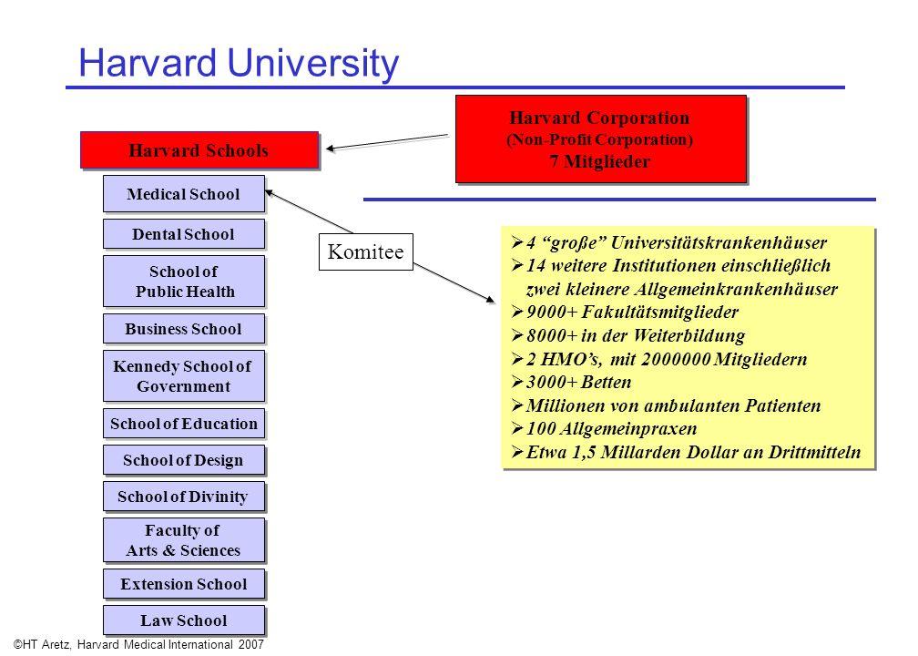 ©HT Aretz, Harvard Medical International 2007 Harvard Schools Harvard Corporation (Non-Profit Corporation) 7 Mitglieder Harvard Corporation (Non-Profi