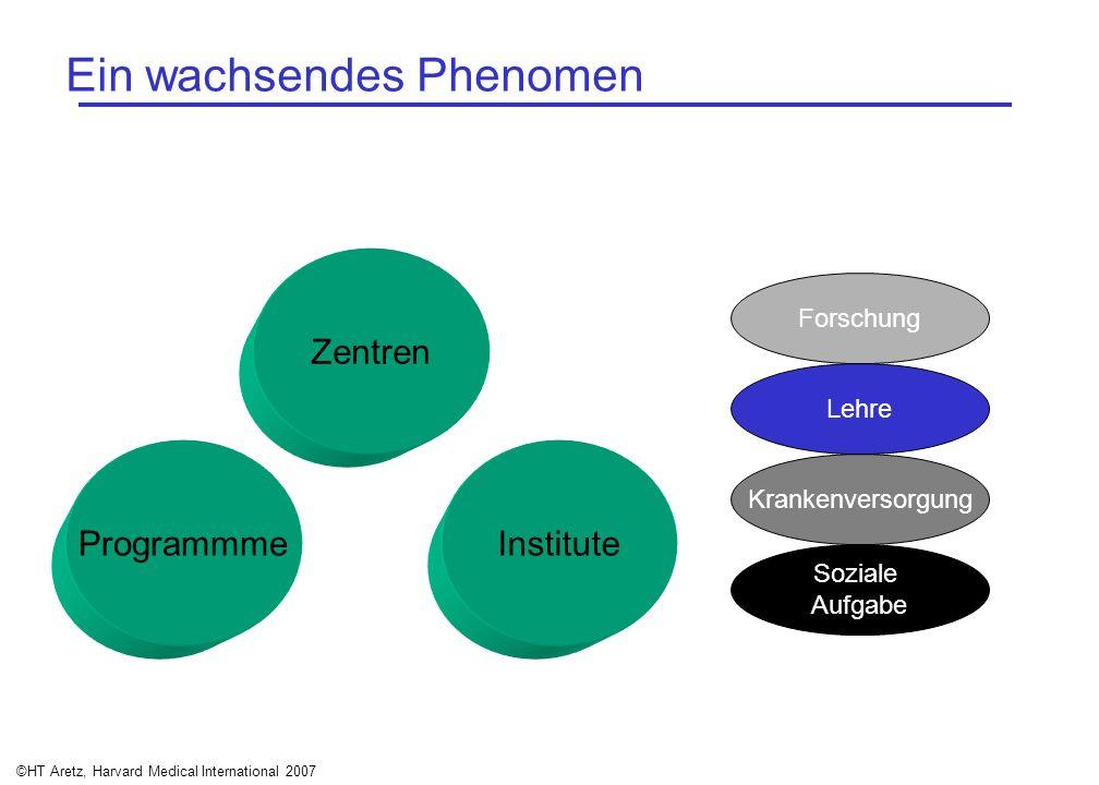 ©HT Aretz, Harvard Medical International 2007 Ein wachsendes Phenomen Zentren InstituteProgrammme Soziale Aufgabe Forschung Lehre Krankenversorgung