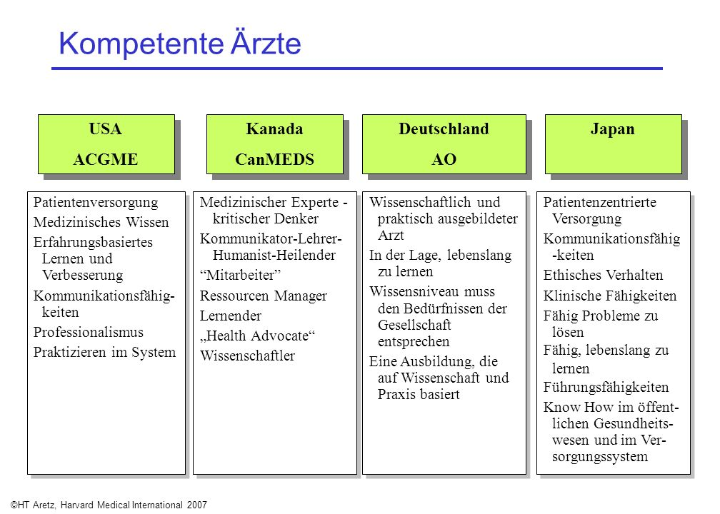 ©HT Aretz, Harvard Medical International 2007 USA ACGME USA ACGME Kanada CanMEDS Kanada CanMEDS Deutschland AO Deutschland AO Patientenversorgung Medi