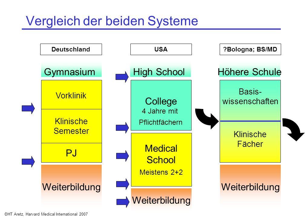 ©HT Aretz, Harvard Medical International 2007 Vergleich der beiden Systeme USA Gymnasium Vorklinik Klinische Semester PJ Weiterbildung Medical School