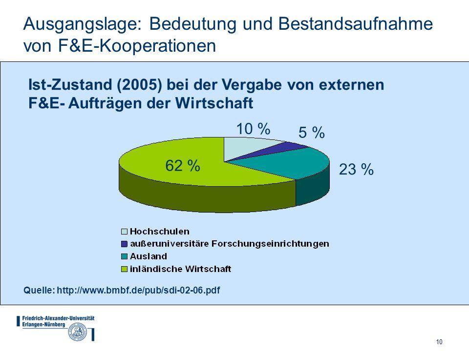 10 Ausgangslage: Bedeutung und Bestandsaufnahme von F&E-Kooperationen 10 % 5 % 23 % 62 % Ist-Zustand (2005) bei der Vergabe von externen F&E- Aufträge