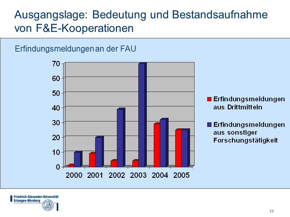 11 Ausgangslage: Bedeutung und Bestandsaufnahme von F&E-Kooperationen Erfindungsmeldungen an der FAU