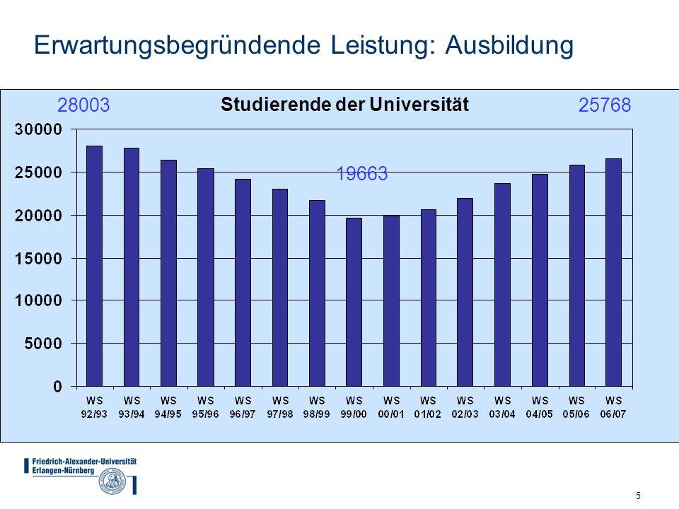 5 Erwartungsbegründende Leistung: Ausbildung 28003 19663 25768 Studierende der Universität