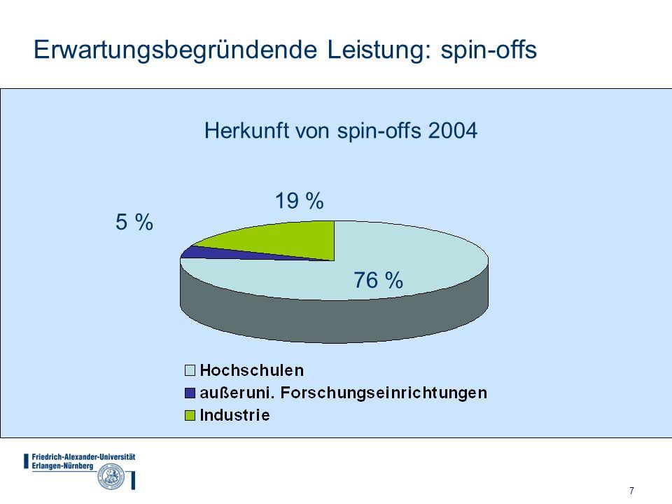8 Quelle: Universität Erlangen-Nürnberg, Kontaktstelle wtt (FAU-Gründerbüro) Erwartungsbegründende Leistung: spin-offs Wegfall von FLÜGGE in 2003/2004, Auf IPR-Verwertung beruhende spin-offs der FAU: