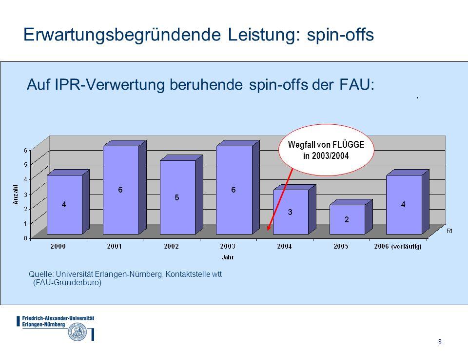 8 Quelle: Universität Erlangen-Nürnberg, Kontaktstelle wtt (FAU-Gründerbüro) Erwartungsbegründende Leistung: spin-offs Wegfall von FLÜGGE in 2003/2004