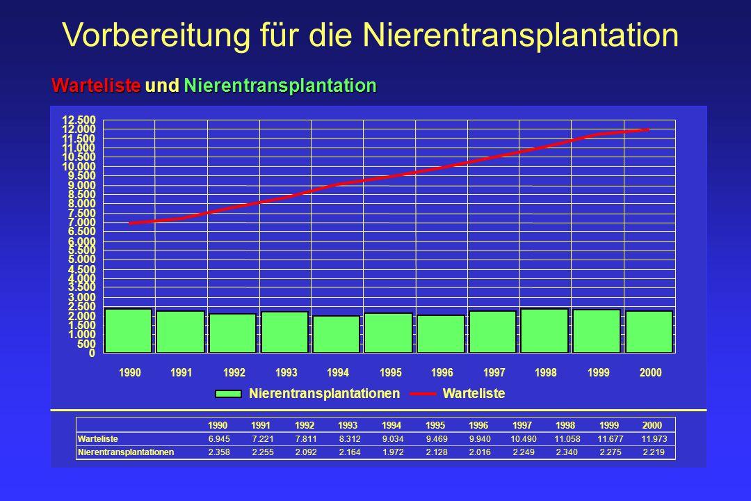 Vorbereitung für die Nierentransplantation Anteil der Lebendspende an der Nierentransplantation 585658 78 83 129 279 343 380 346 1991199219931994199519961997199819992000 2,6% 2,7% 4,0% 3,9% 6,4% 12,4% 14,7% 16,7% 15,6%