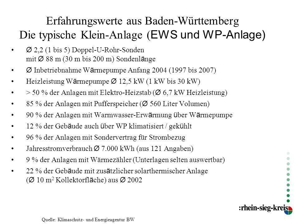 Erfahrungswerte aus Baden-Württemberg Die typische Klein-Anlage ( EWS und WP-Anlage) Ø 2,2 (1 bis 5) Doppel-U-Rohr-Sonden mit Ø 88 m (30 m bis 200 m)