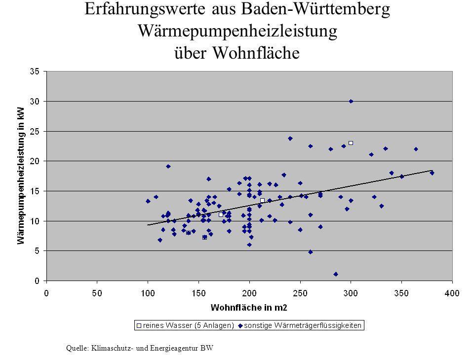 Erfahrungswerte aus Baden-Württemberg Wärmepumpenheizleistung über Wohnfläche Quelle: Klimaschutz- und Energieagentur BW