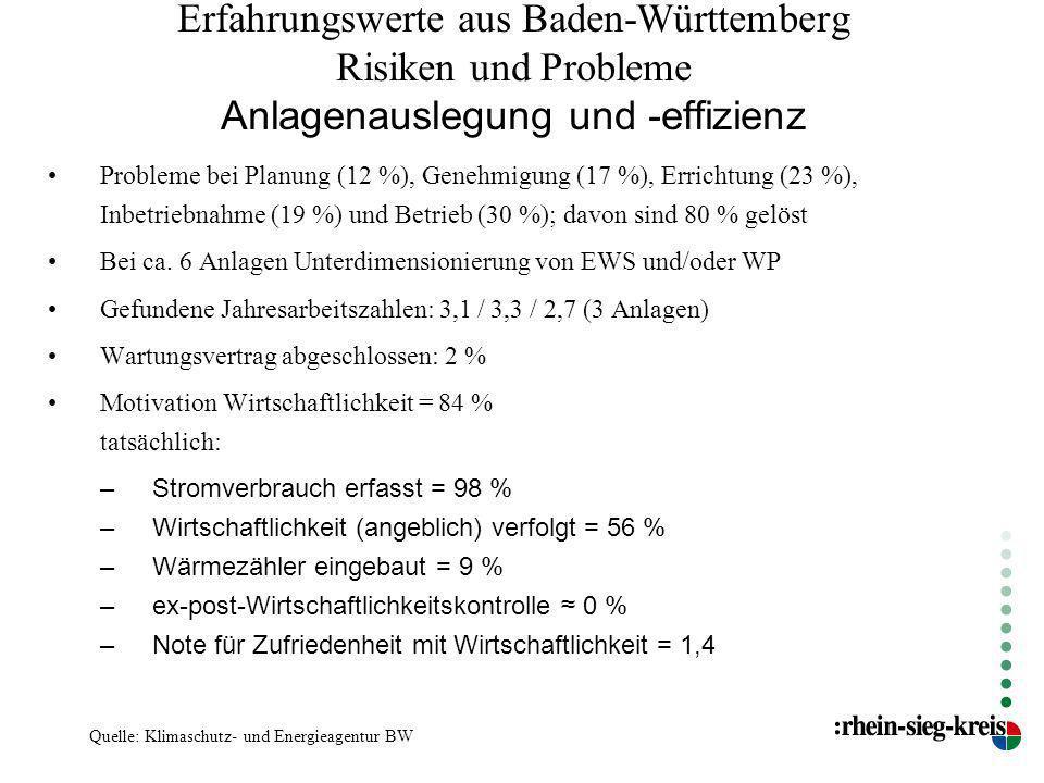 Erfahrungswerte aus Baden-Württemberg Risiken und Probleme Anlagenauslegung und -effizienz Probleme bei Planung (12 %), Genehmigung (17 %), Errichtung