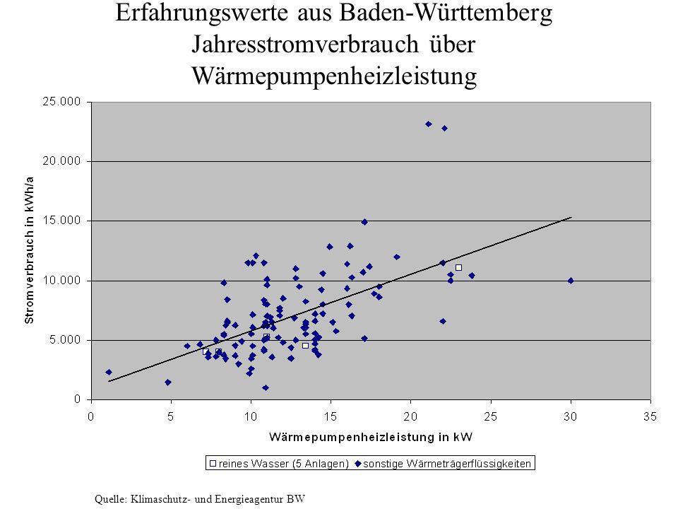 Erfahrungswerte aus Baden-Württemberg Jahresstromverbrauch über Wärmepumpenheizleistung Quelle: Klimaschutz- und Energieagentur BW
