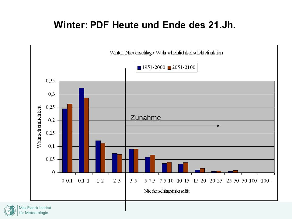 Winter: PDF Heute und Ende des 21.Jh. Zunahme
