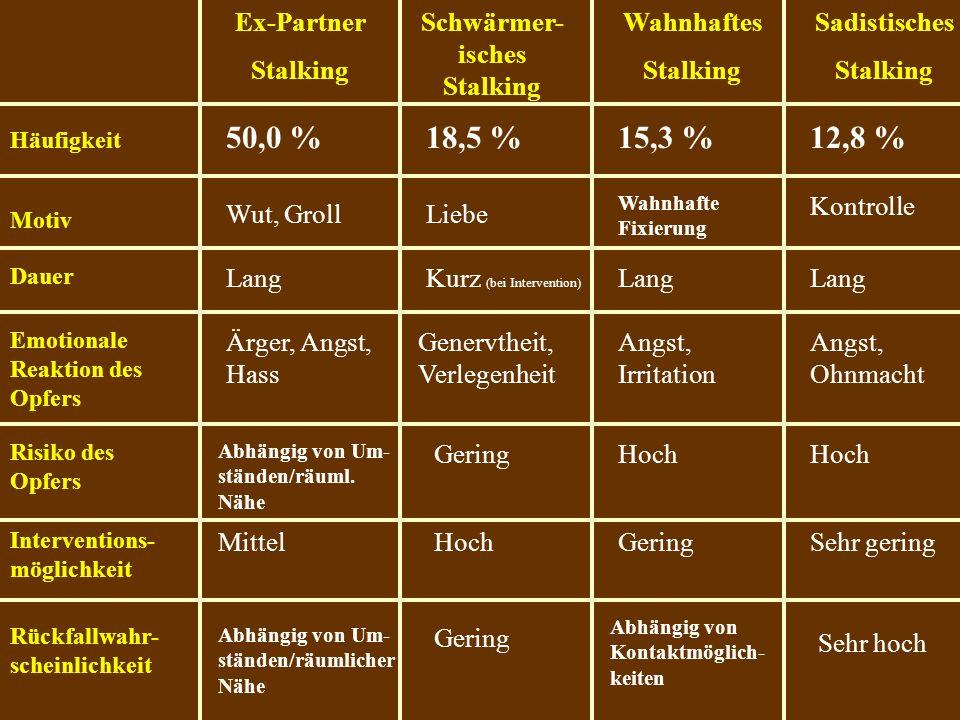 Ex-Partner Stalking Schwärmer- isches Stalking Wahnhaftes Stalking Sadistisches Stalking Häufigkeit Motiv Dauer Emotionale Reaktion des Opfers Risiko