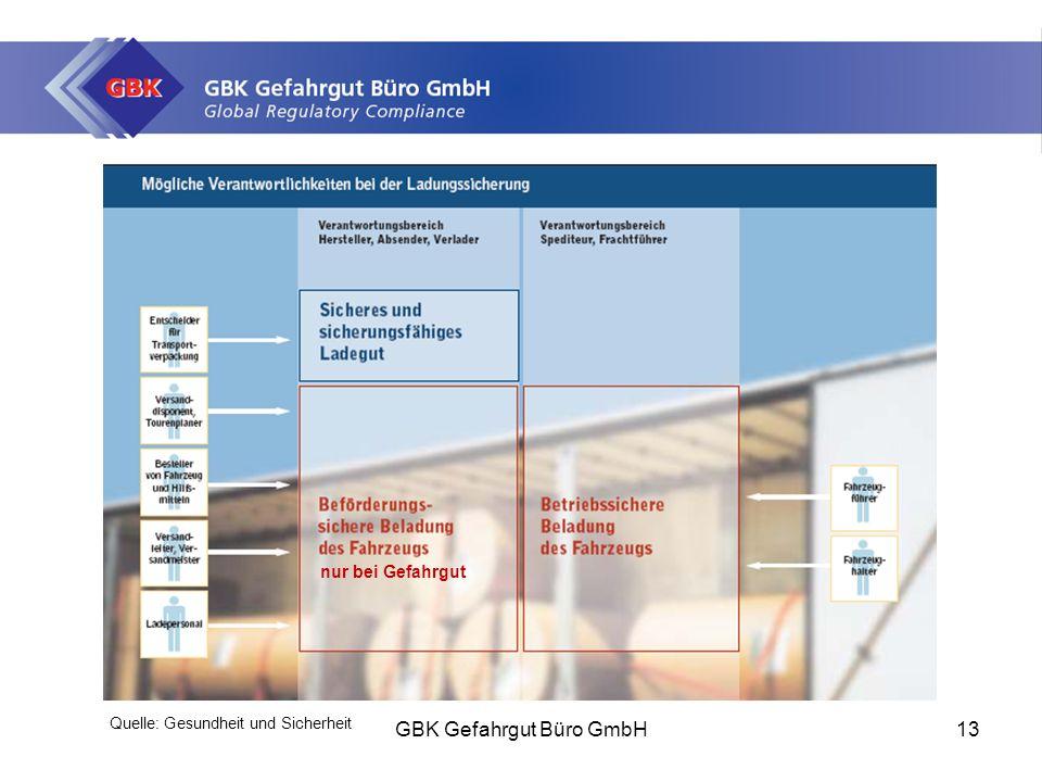 GBK Gefahrgut Büro GmbH13 Quelle: Gesundheit und Sicherheit nur bei Gefahrgut