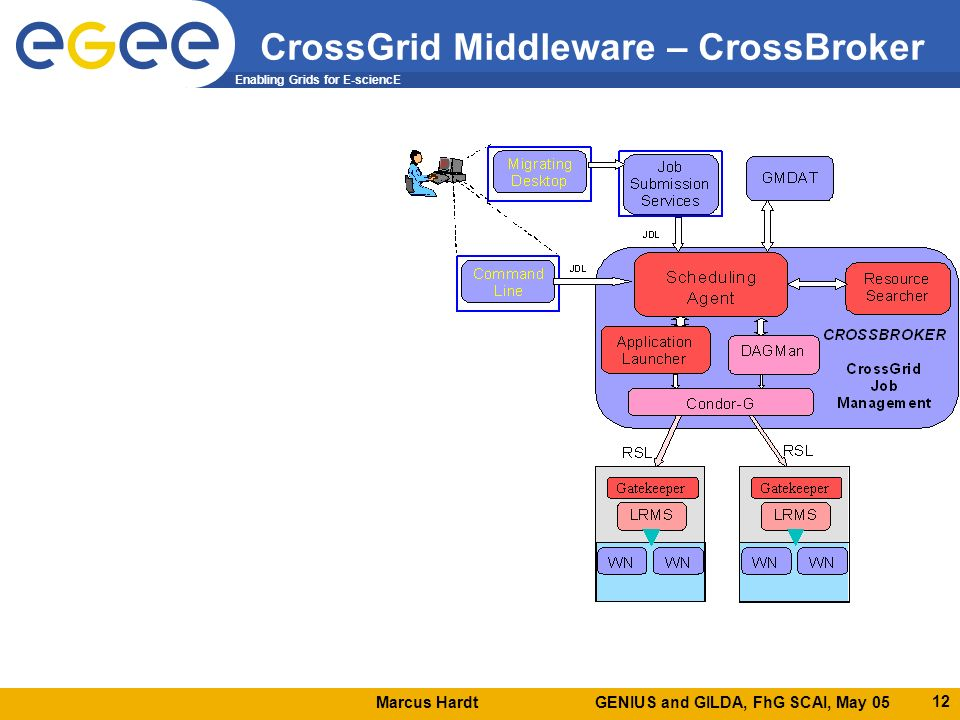 Marcus Hardt GENIUS and GILDA, FhG SCAI, May 05 Enabling Grids for E-sciencE 12 CrossGrid Middleware – CrossBroker