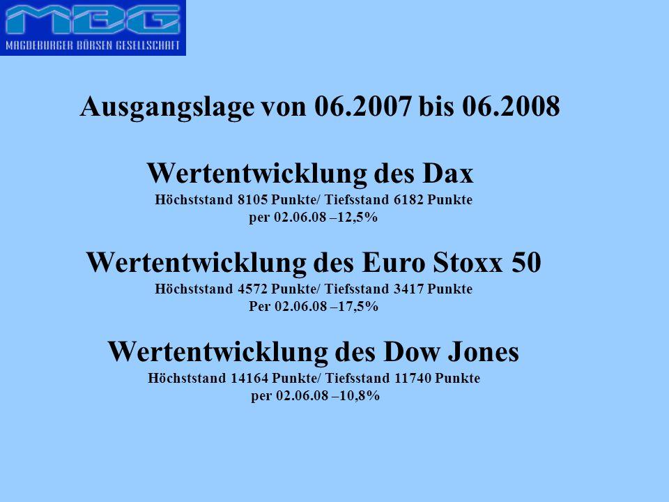 Ausgangslage von 06.2007 bis 06.2008 Wertentwicklung des Dax Höchststand 8105 Punkte/ Tiefsstand 6182 Punkte per 02.06.08 –12,5% Wertentwicklung des Euro Stoxx 50 Höchststand 4572 Punkte/ Tiefsstand 3417 Punkte Per 02.06.08 –17,5% Wertentwicklung des Dow Jones Höchststand 14164 Punkte/ Tiefsstand 11740 Punkte per 02.06.08 –10,8%